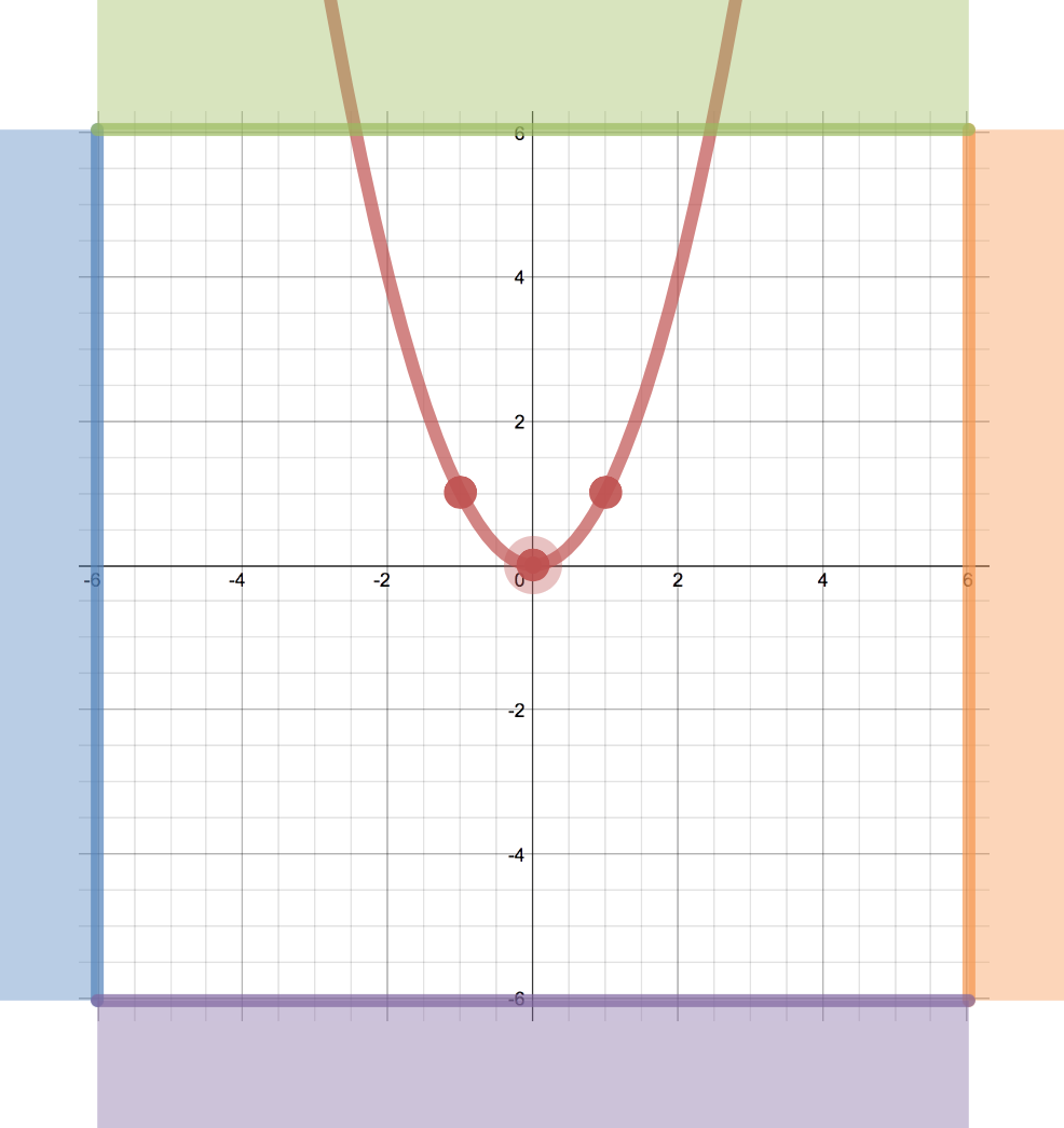 worksheet Quadrant 1 Graph Paper trasformations by graph paper activity builder desmos f x 2 has to stay in its location but the can move horizontally and vertically currently poi