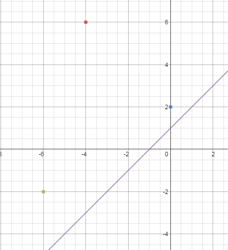 point slope form desmos  Point-Slope Form Linear Equations • Activity Builder by Desmos