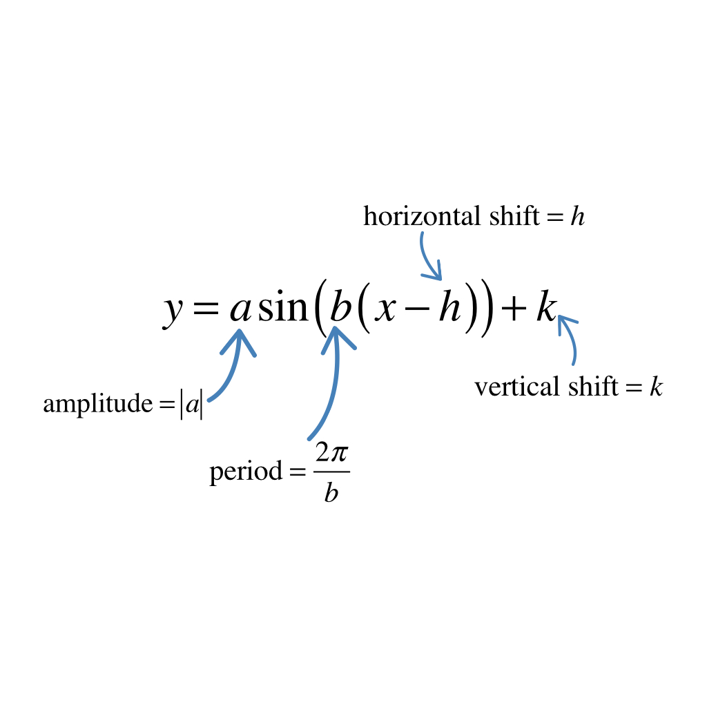 Graphing The Sine Function Using Amplitude Period And Vertical