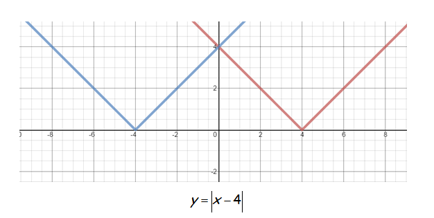 absolute value graphs & transformations • activity builder by desmos