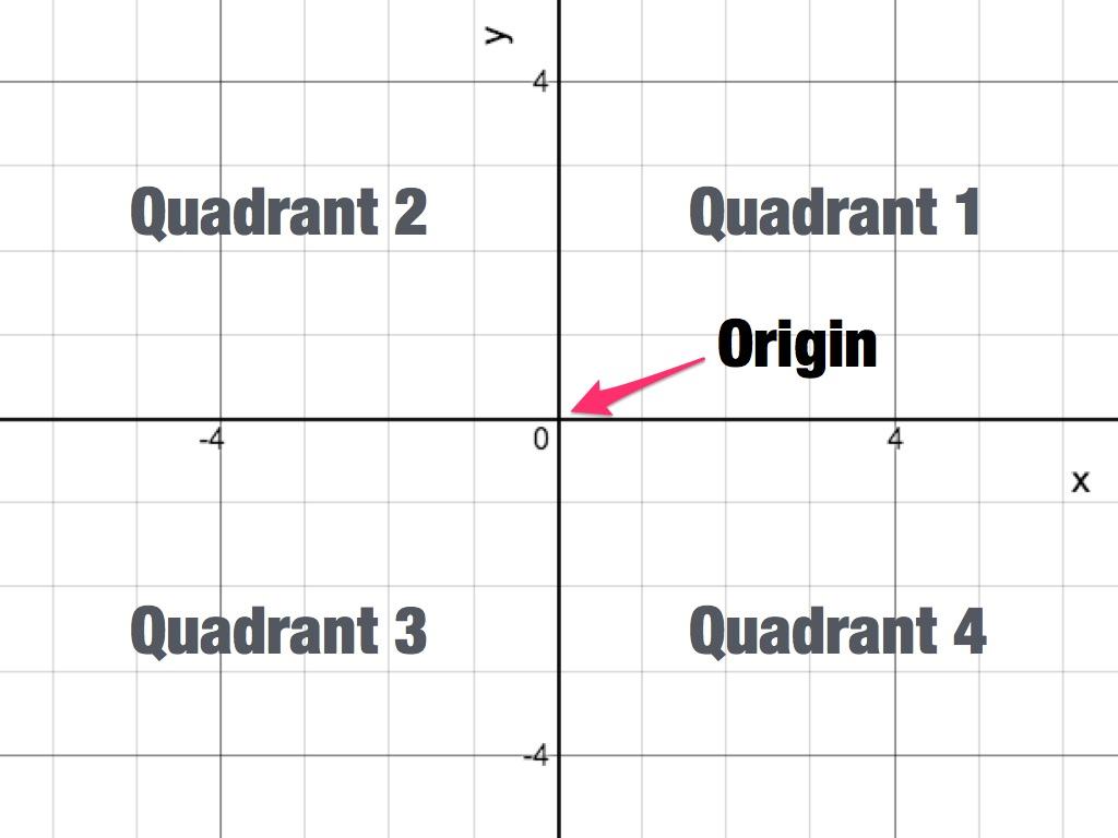 worksheet Quadrant 1 coordinate plane activity builder by desmos