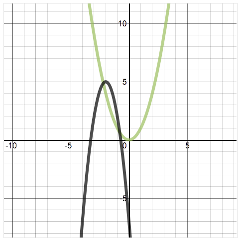 Exploring Quadratic Transformations Teacher Guide