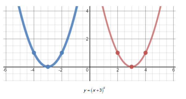 Quadratic Functions In Vertex Form Activity Builder By Desmos