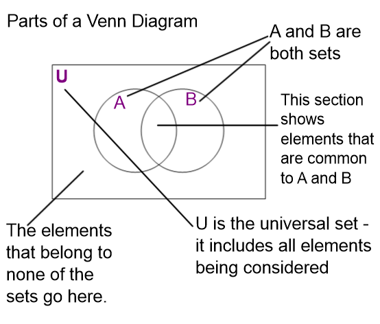 Working With Venn Diagrams Teacher Guide