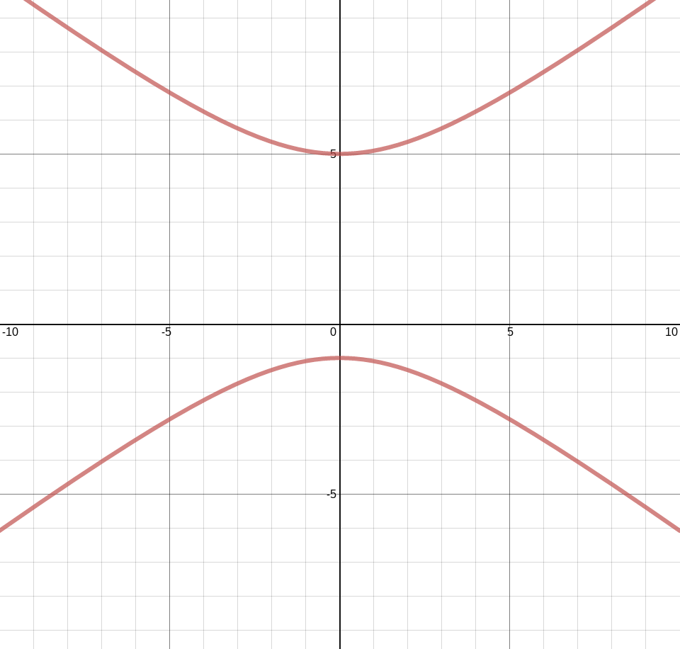 Conics in standard form activity builder by desmos what part of the equation would need to change to make the hyperbola look like this falaconquin