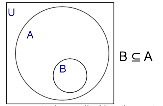 Working with venn diagrams activity builder by desmos venn diagram showing a subset notation is shown on the right b is ccuart Gallery