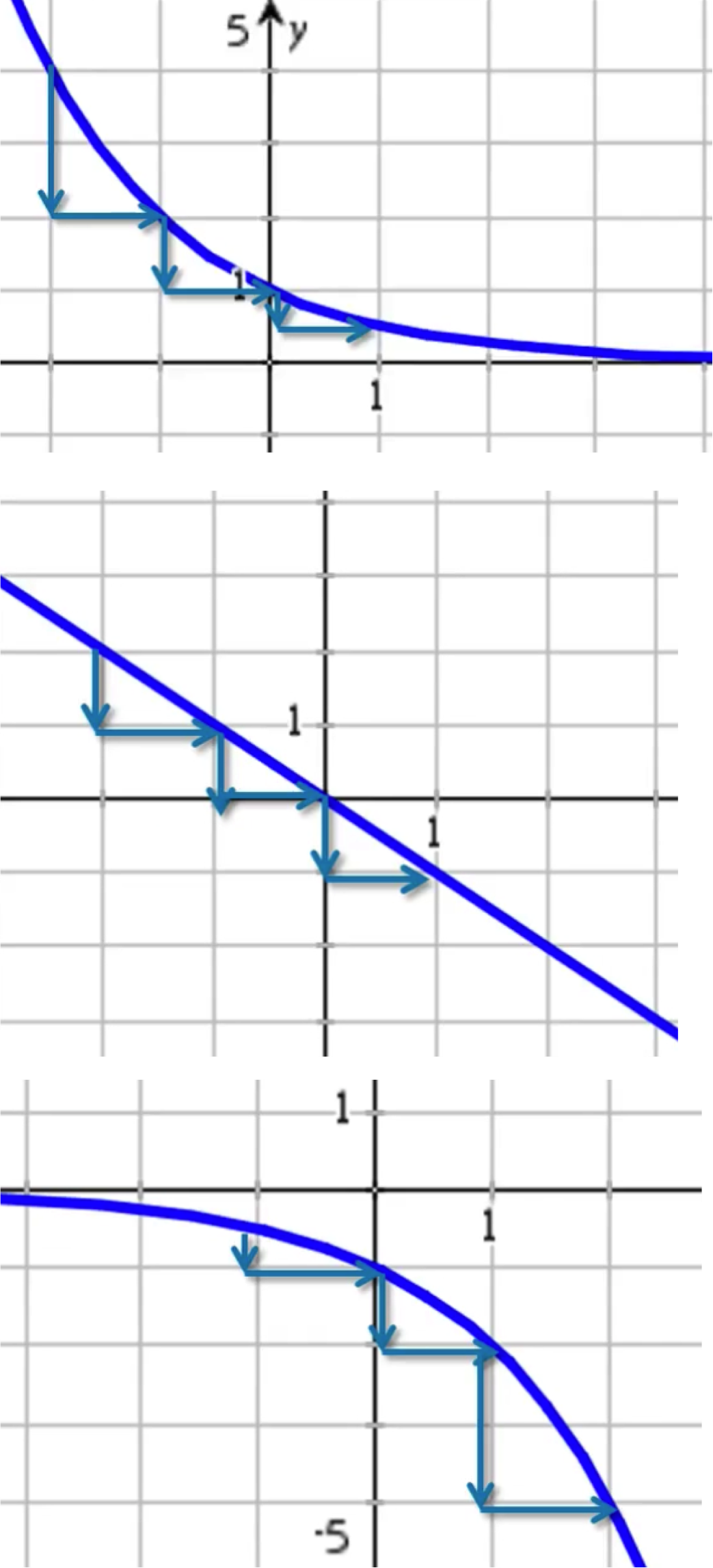 Rate of change non linear activity builder by desmos with the first graph we can see that this slope is decreasing at a decreasing rate with the second graph we can see that this slope is decreasing at a ccuart Images