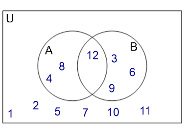Working with venn diagrams activity builder by desmos here is another properly labelled venn diagram use a rule or a list to define each set a b a and b shared elements u ccuart Images