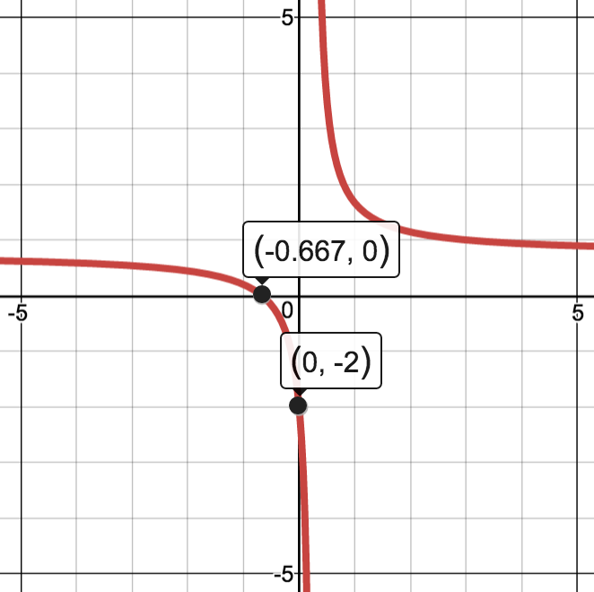 Rational Functions In The Form Fx Axbcxd Activity