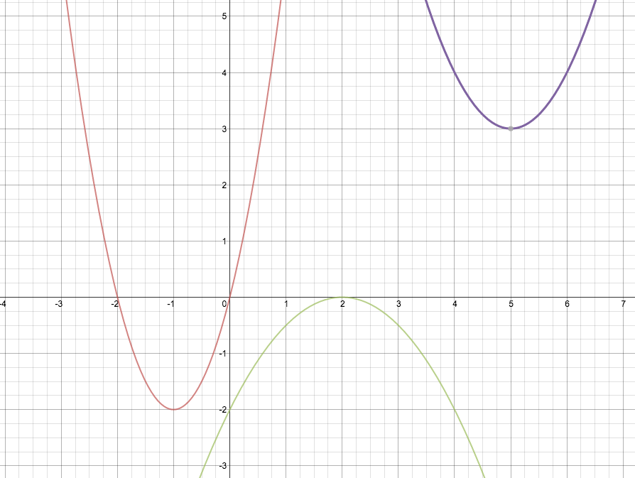 Exploring Parabola Transformations Activity Builder By Desmos