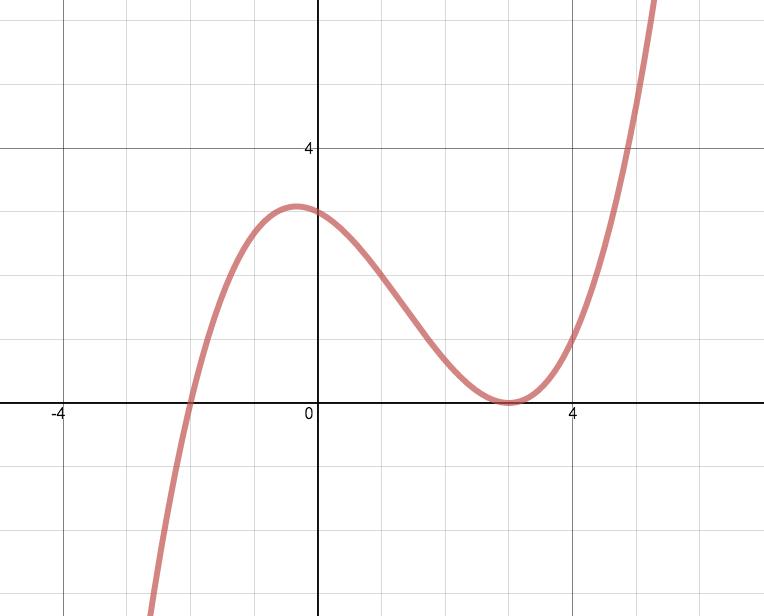 Discriminants Of Quadratics And Cubics Activity Builder By Desmos