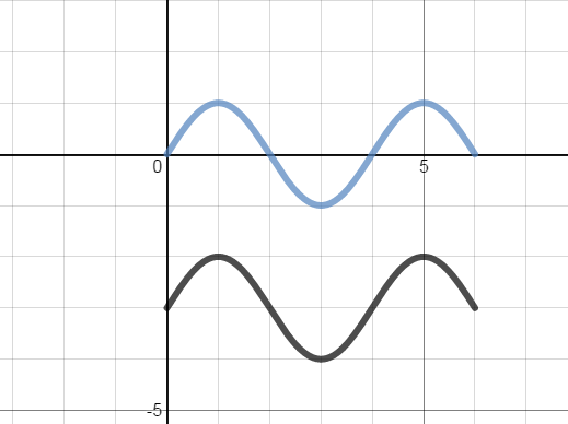Transformations Of Functions Activity Builder By Desmos