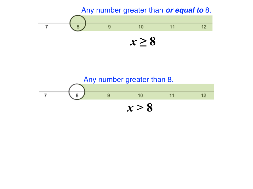 Inequalities math 6 activity builder by desmos 3learn when to shade 8 and when not to shade 8 buycottarizona