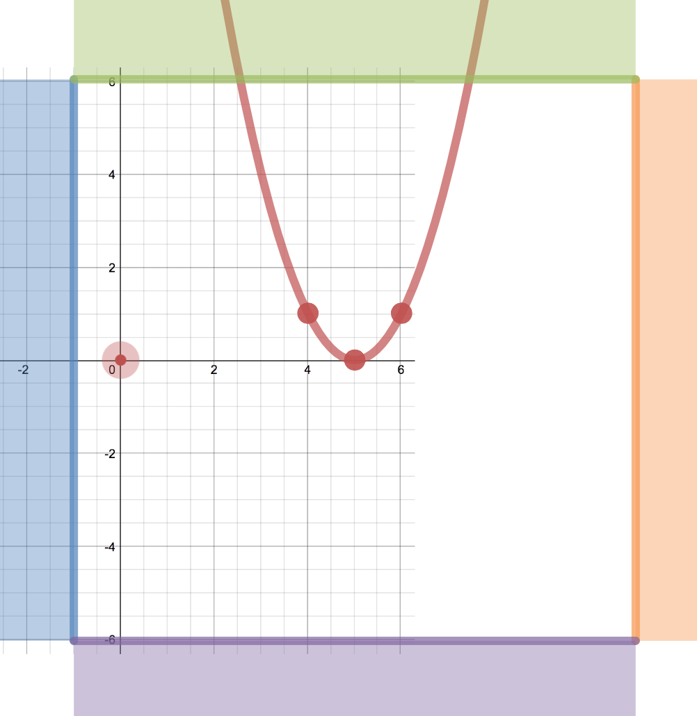 worksheet First Quadrant Graph Paper trasformations by graph paper activity builder desmos describe how the was moved to get f x 2 its current location