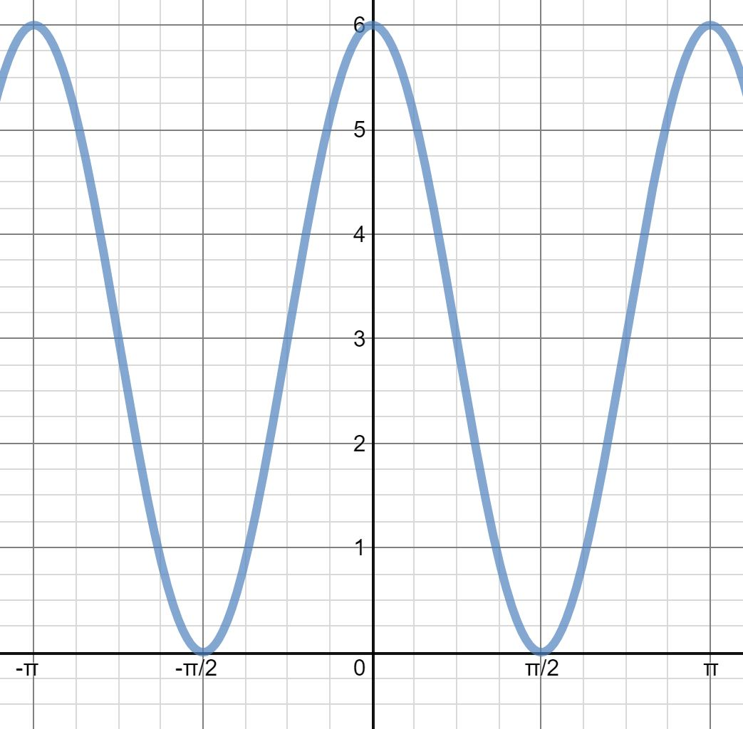 Sine And Cosine Graphs With Multiple Transformations Activity