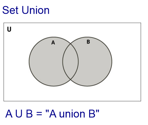 Working with venn diagrams activity builder by desmos the union of sets a and b is defined as all of the elements in set a all of the elements in set b and all of their shared elements ccuart Gallery