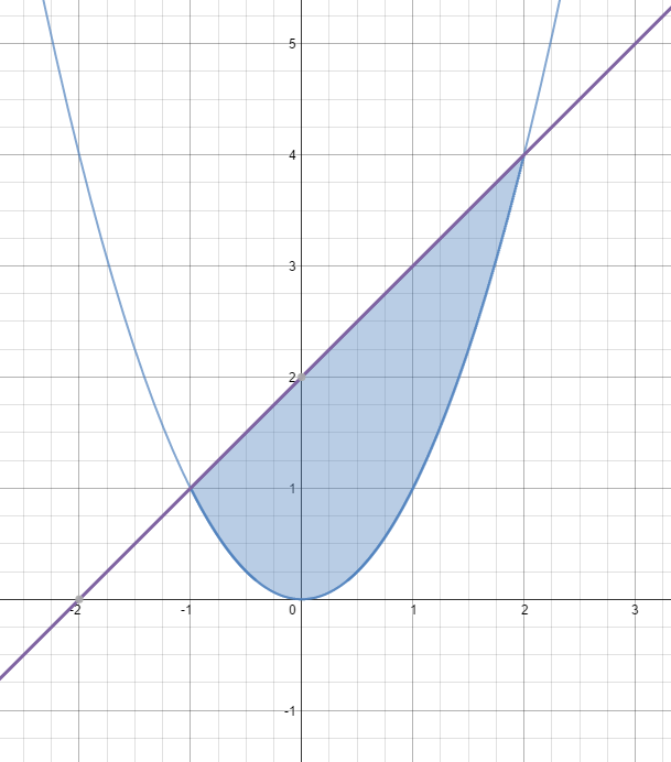 Area between two curves • Activity Builder by Desmos