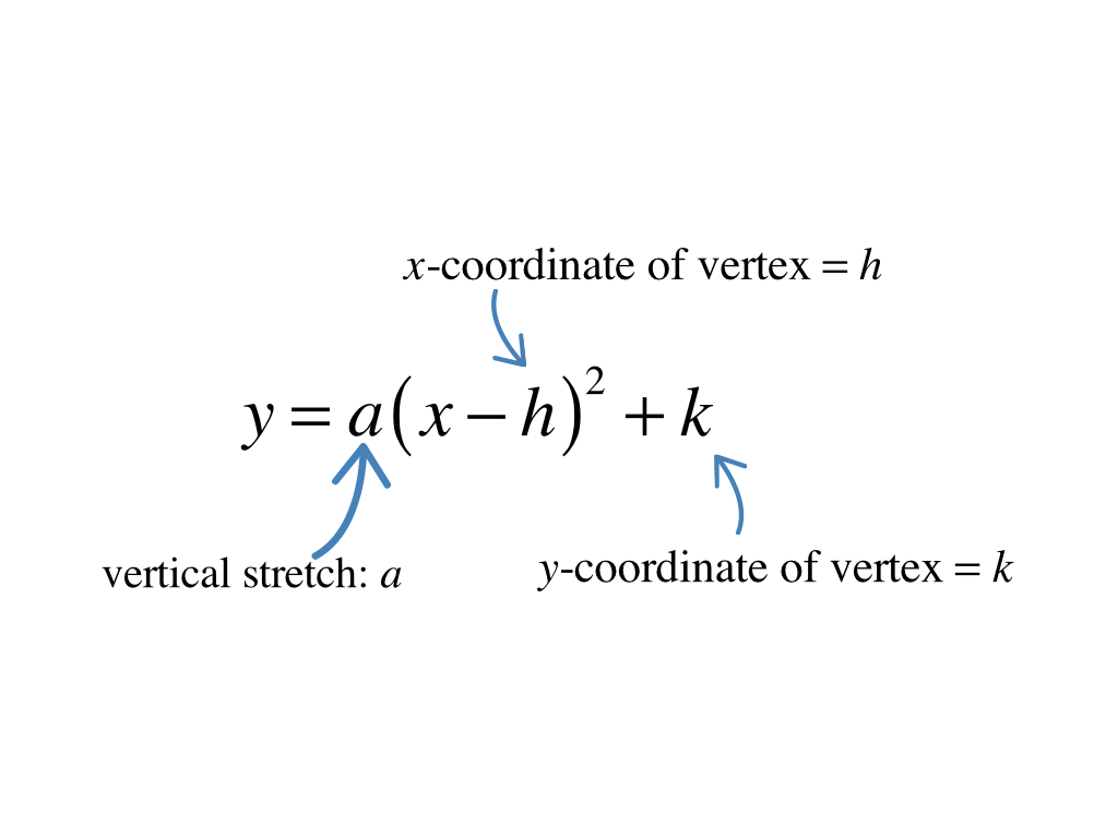 Where is the vertex activity builder by desmos in your notes use the vertices you found to rewrite each of these equations in vertex form a y x 24 x 1 b y 6 x 26 x 2 falaconquin
