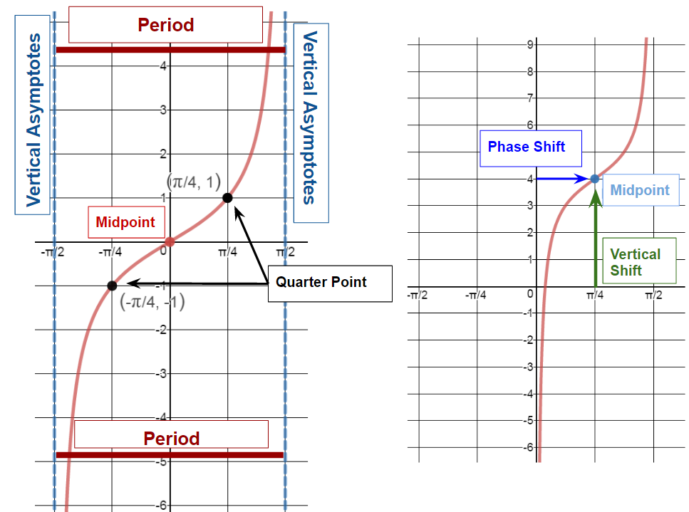phase shift keying and guard interval