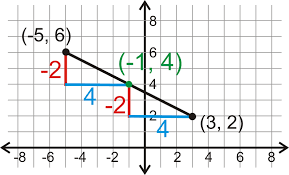 Zombies And Midpoint And Distance Formulas Activity Builder By Desmos
