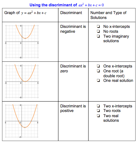 Introduction To Cubics And Quartics Activity Builder By Desmos